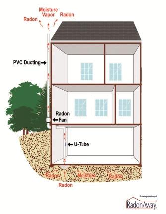 outside exhaust radon mitigation system